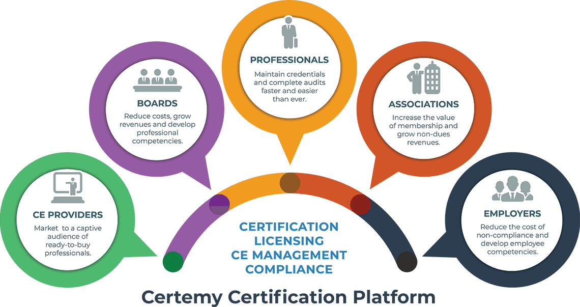Certemy credentialing and compliance ecosysyem diagram